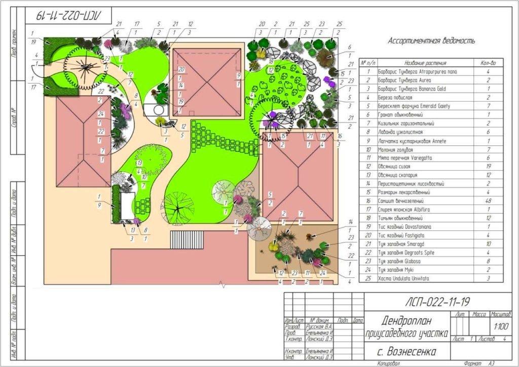 Проектирование ландшафта, ландшафт проект, проектировка ландшафтного дизайна, дизайн проект ландшафта