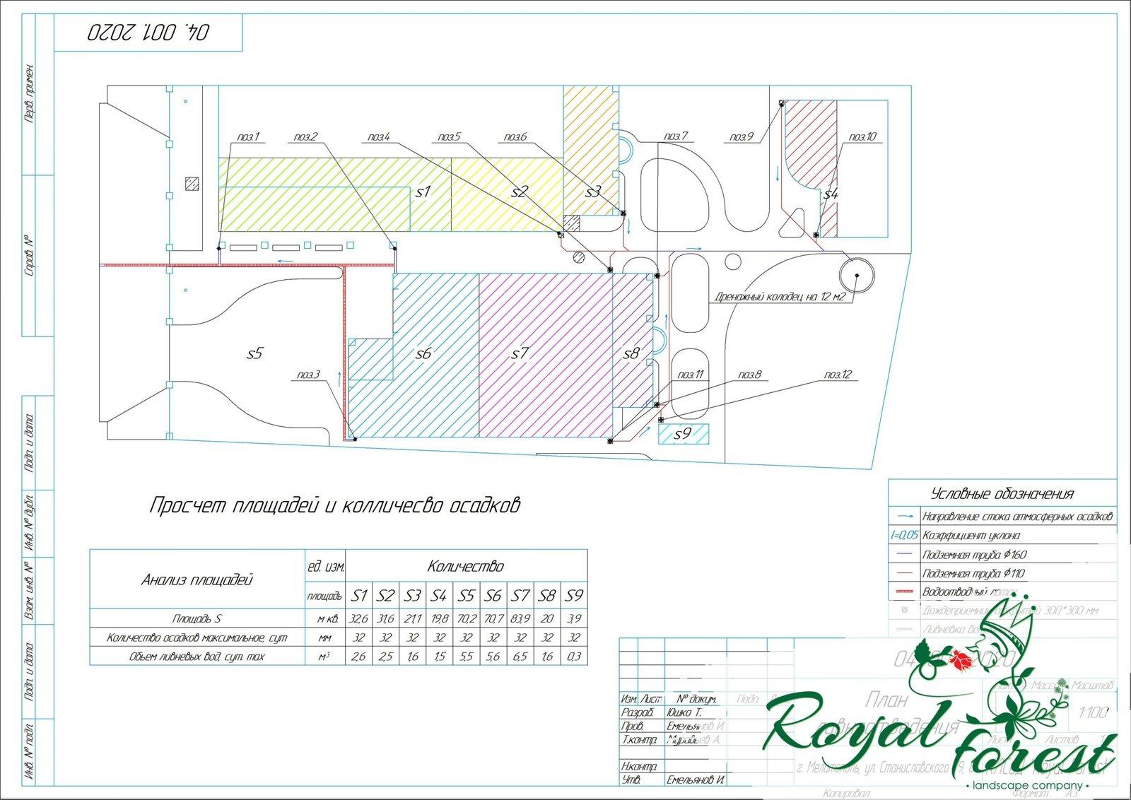 Проект дренажа, проект дренажной системы, план дренажа, план водоотведения